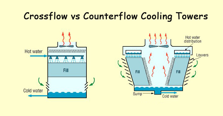 Cross-flow and Counter-flow
