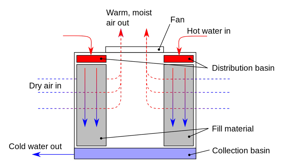 Cross Flow VS Counter Flow Cooling Tower Which One is